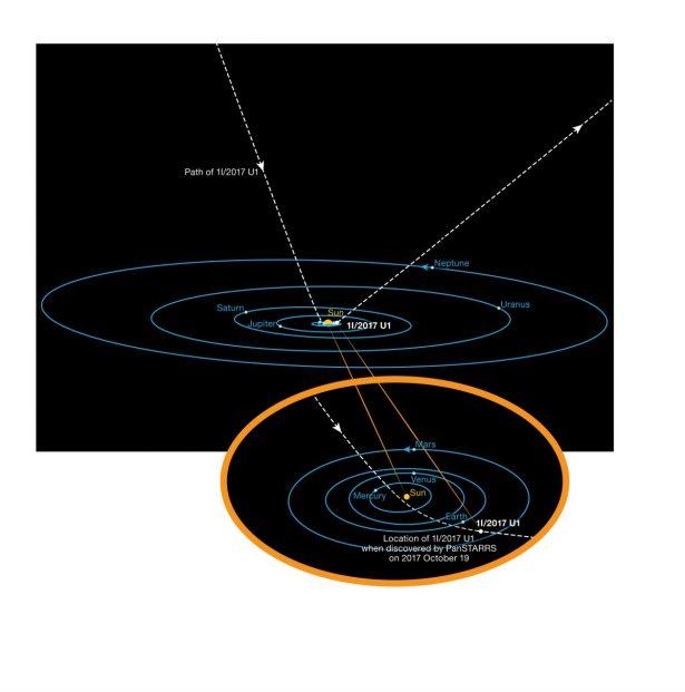 path of Oumuamua