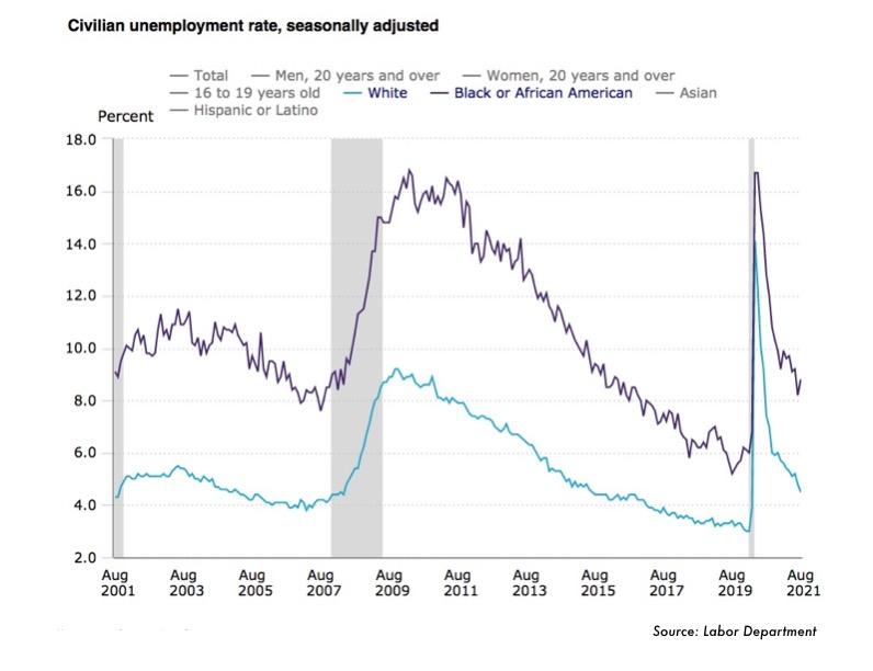 Civilian-unemployment-rate